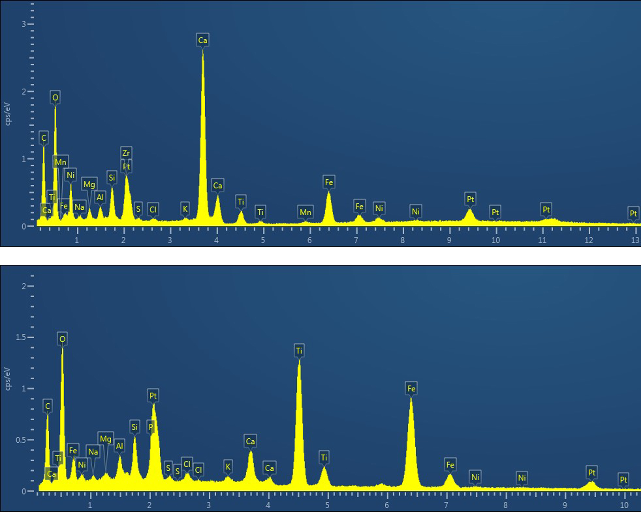 EDS spectra of the minerals found in the echinoid fossil Periarchus lyelli