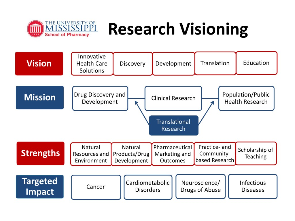 Microsoft PowerPoint - Research Visioning Diagram III [Read-Only
